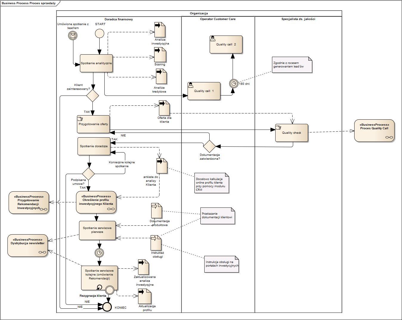 Proces sprzedaży 2 (1)